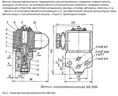 Ventil Bb 32 Sh Shema